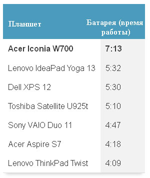Acer Iconia W700 батарея